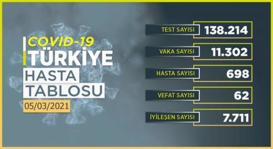 Günlük Koronavirüs Tablosu Türkiye 5 Mart